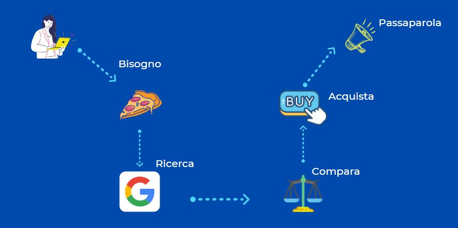 Digital marketing processo di acquisto